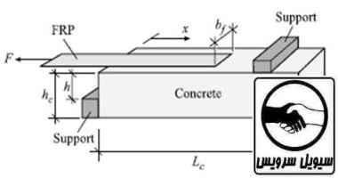 frp concrete